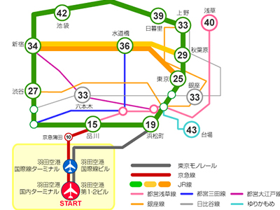 超實用完全攻略從羽田機場到東京都心交通方式總整理方便電車教學巴士公車怎麼搭乘划算省時間行李飯店東京車站新宿品川淺草池袋轉車換車