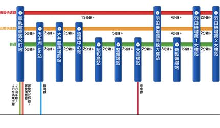 超实用完全攻略从羽田机场到东京都心交通方式总整理方便电车教学巴士公车怎么搭乘划算省时间行李饭店东京车站新宿品川浅草池袋转车换车