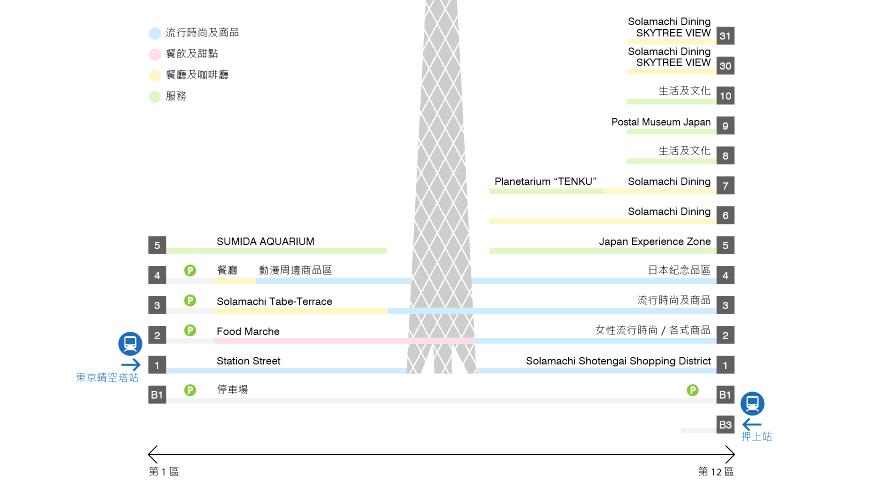東京晴空街道樓層分佈