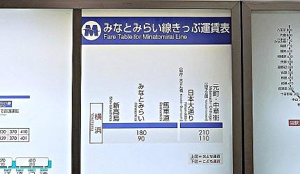 橫濱交通 みなとみらい 港未來線