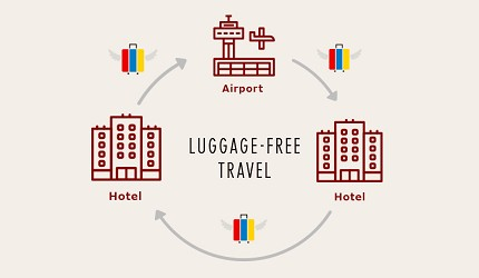 無行李旅遊服務「LUGGAGE-FREE TRAVEL」服務流程