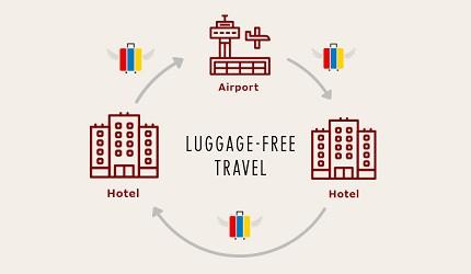 空手觀光「LUGGAGE-FREE TRAVEL」服務流程