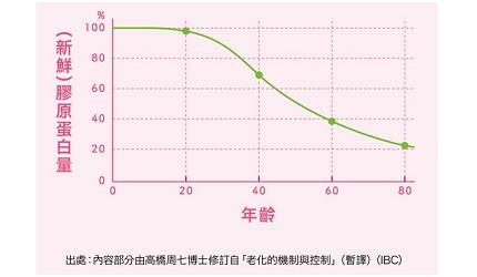 人體膠原蛋白量與年齡的比例圖