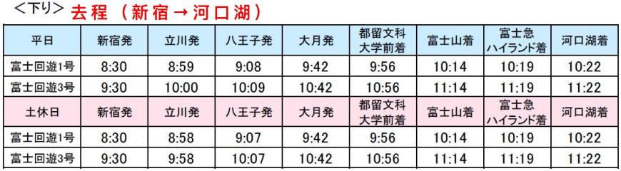 富士回遊河口湖自由行自助規劃交通方式怎麼去新宿出發每天兩班特急電車