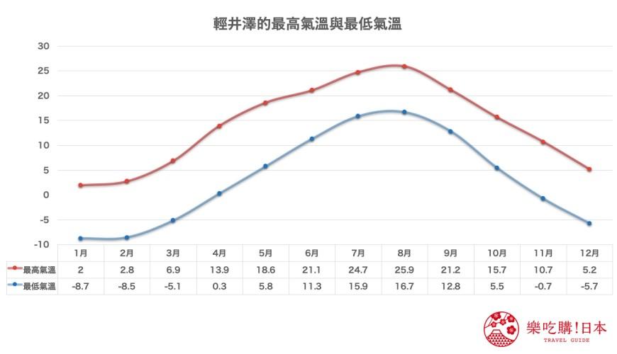 日本旅行東京近郊長野輕井澤的天氣與台北最高與最低氣溫比較圖