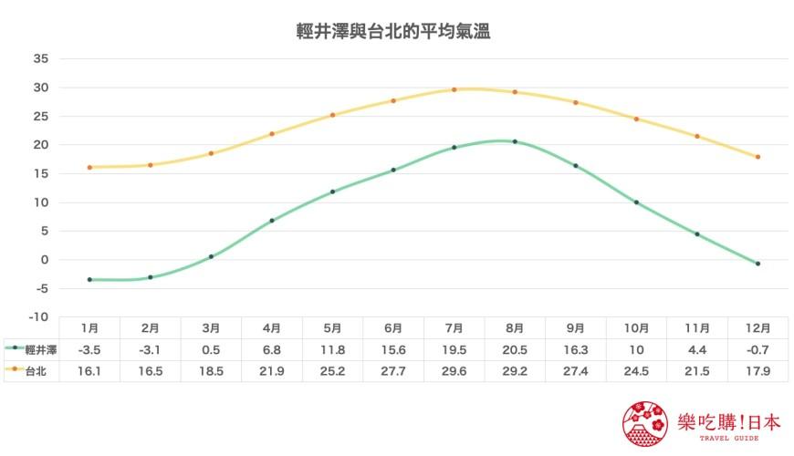 日本旅行東京近郊長野輕井澤的天氣與台北平均氣溫比較圖