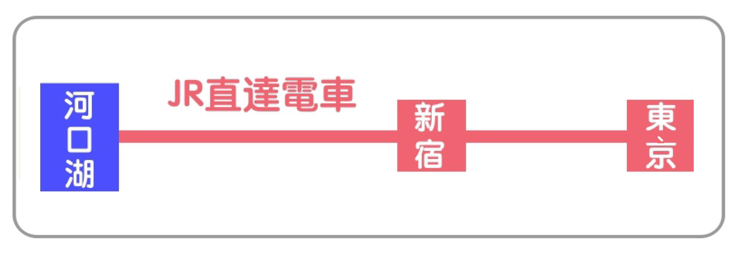 日本东京自由行新宿成田涩谷前往河口湖富士山富士五湖交通方式有JR电车中央缐富士急行直达高速巴士