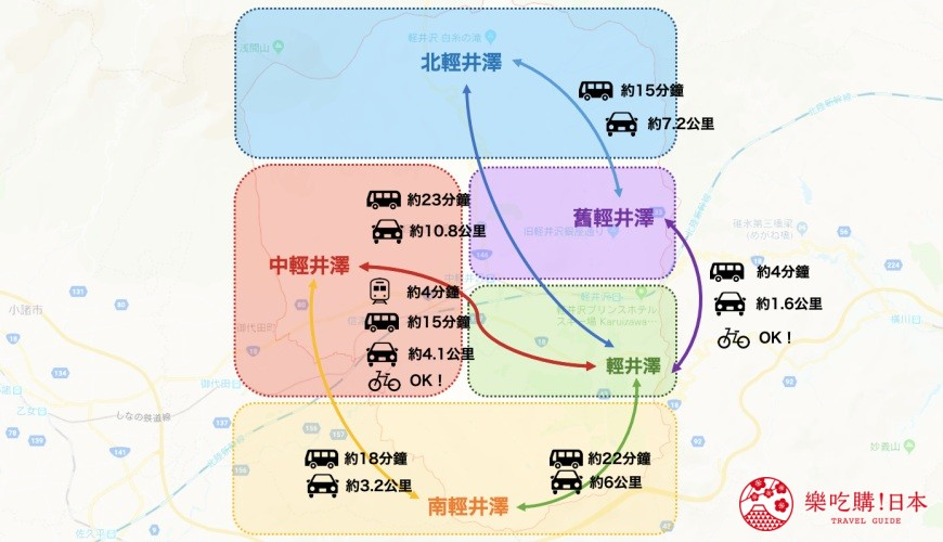 輕井澤一日遊最強交通指南之輕井澤交通工具新幹線、電車、巴士、腳踏車的時間與距離最完整圖表