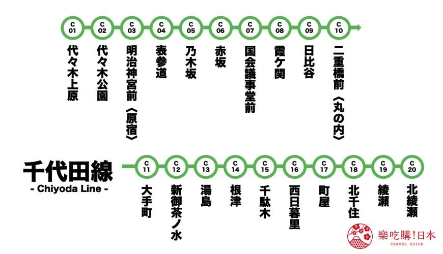 东京metro千代田缐景点千代田缐路缐图