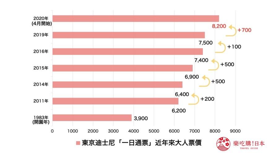 2020東京迪士尼票價漲至8,200日圓示意圖
